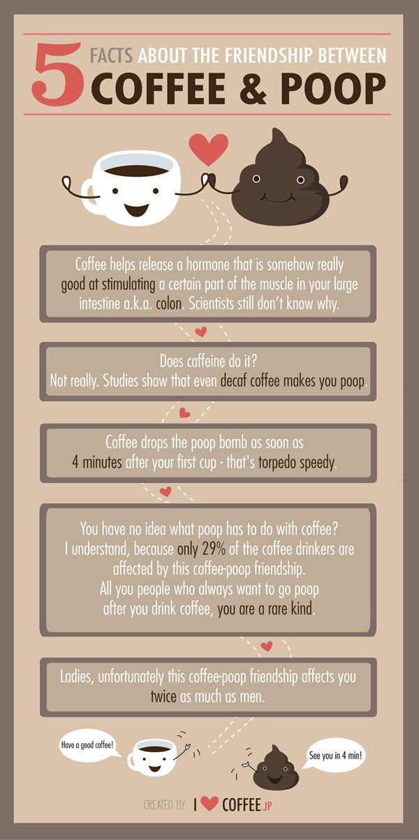 5 Facts About Coffee And Why It Makes You Poop (infographic)