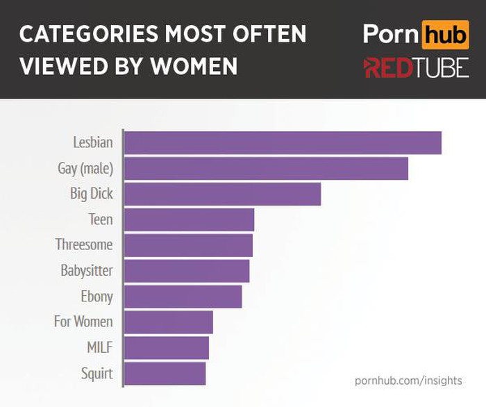 This Is What Women Search For When They Watch Porn (13 pics)