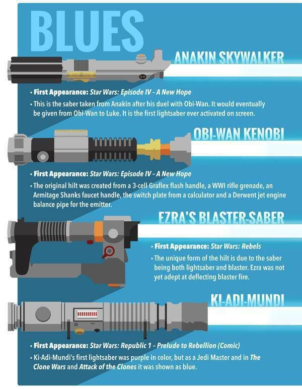 Interesting Facts About The Lightsabers (8 pics)