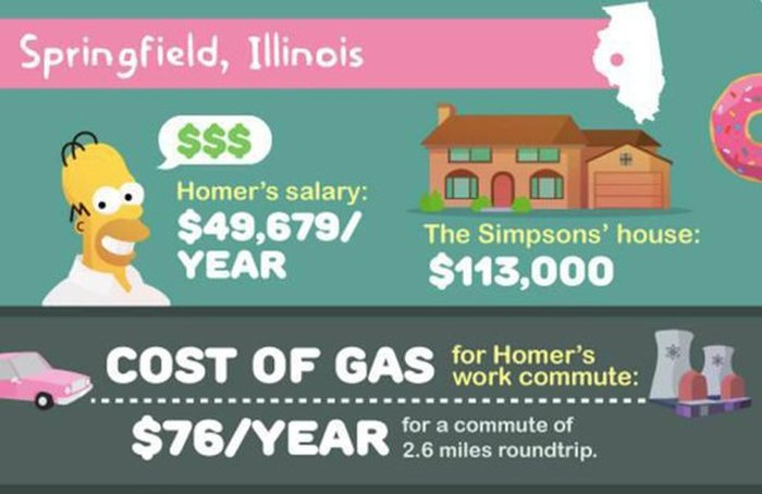 This Is How Much It Would Actually Cost To Live In Springfield (13 pics)