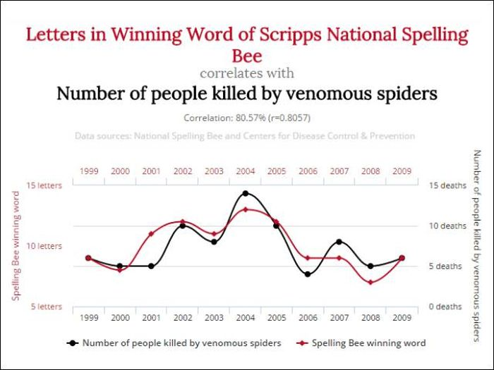 Unlikely Correlations That Might Blow Your Mind (12 pics)