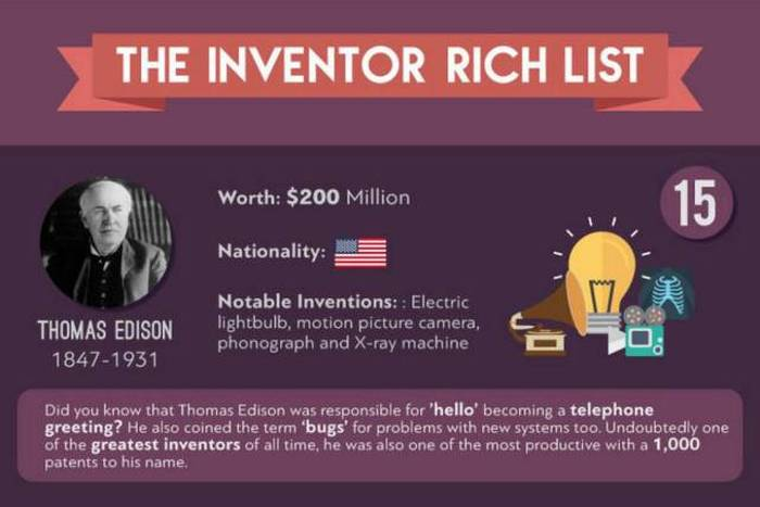 People Who Have Made Large Fortunes Off Of Their Inventions (21 pics)