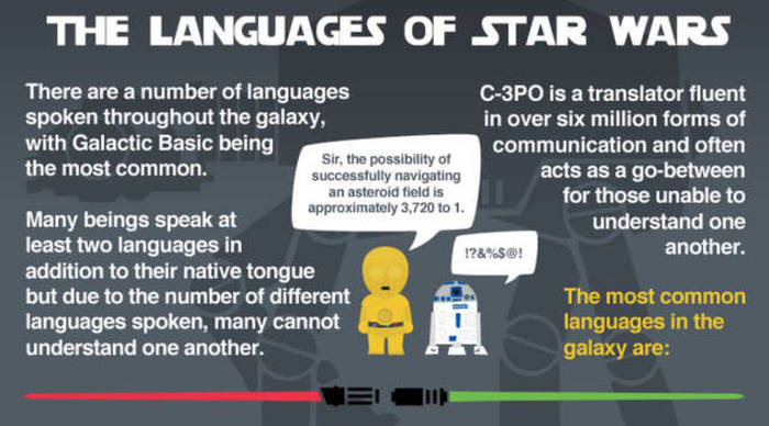 A Helpful Guide To Understanding The Different Languages Of Star Wars (11 pics)