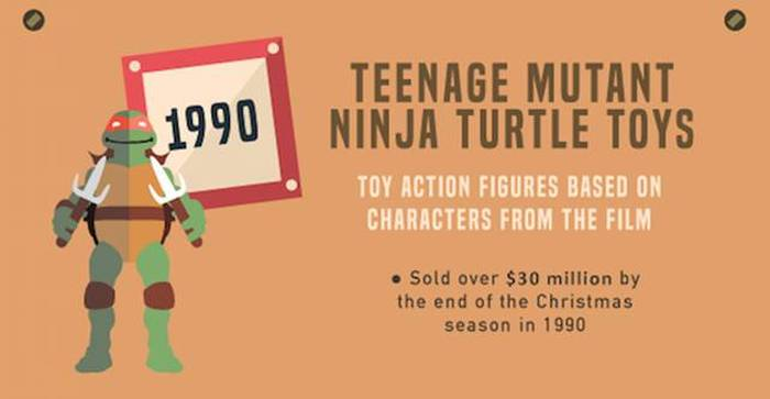 These Are The Most Popular Holiday Toys From The Past Three Decades (32 pics)