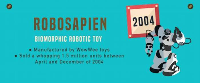 Most Popular Toys Ever : These are the most popular holiday toys from past