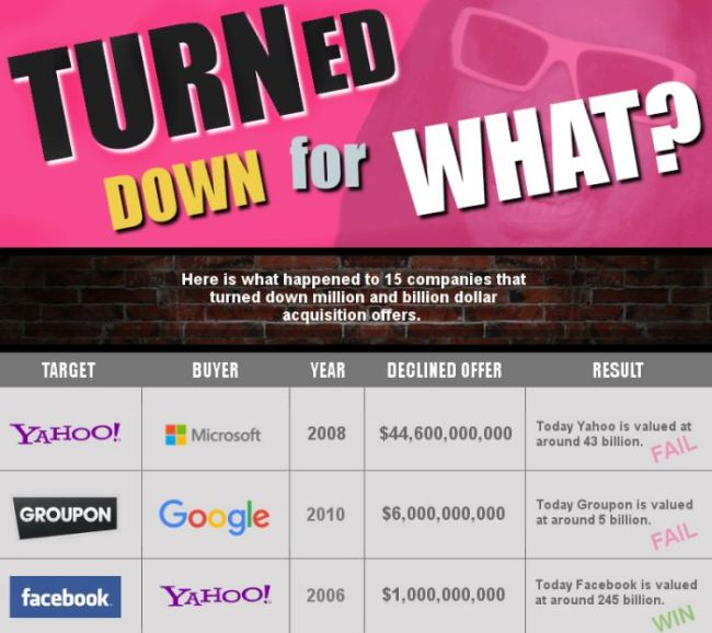 15 Companies That Turned Down The Chance To Make Huge Acquisitions (Infographic)
