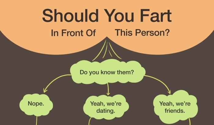 How To Decide If You Should Fart In Front Of Someone (2 pics)
