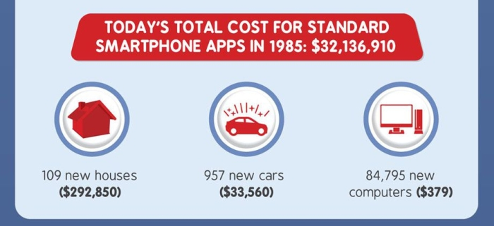 How Much Would Everything On Your Smartphone Cost In 1985 (17 pics)