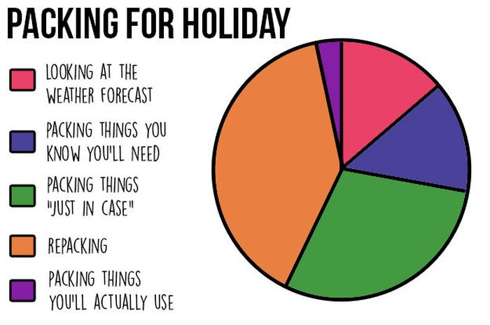 Charts That All Indecisive People Will Be Able To Relate To (13 pics)