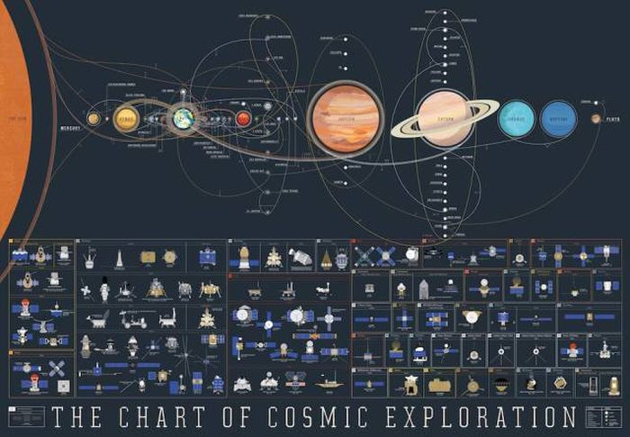 Every Space Exploration Mission Explained In One Detailed Poster (8 pics)