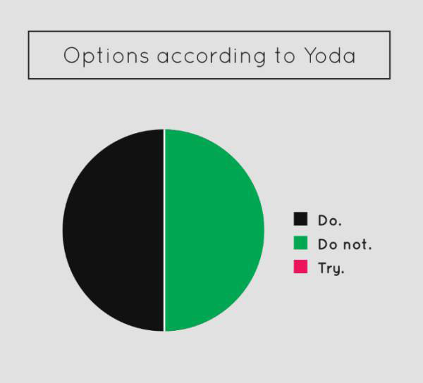 Hilarious Piecharts That Sum Up Just About Everything (13 pics)