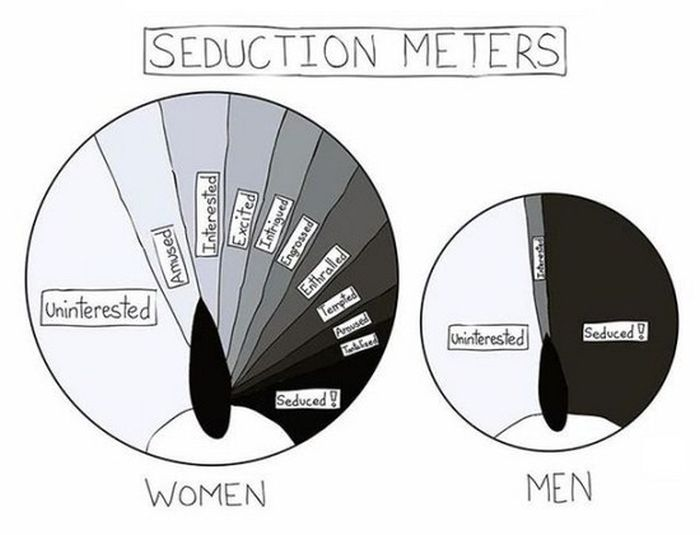 You Just Can't Ignore The Big Differences Between Men And Women (27 pics)