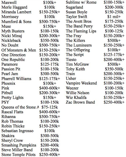 Here's How Much Your Favorite Band Makes Per Show (13 pics)