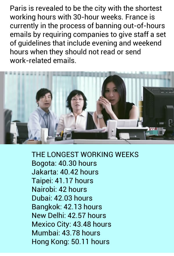 Cities With The Shortest And Longest Work Weeks (5 pics)