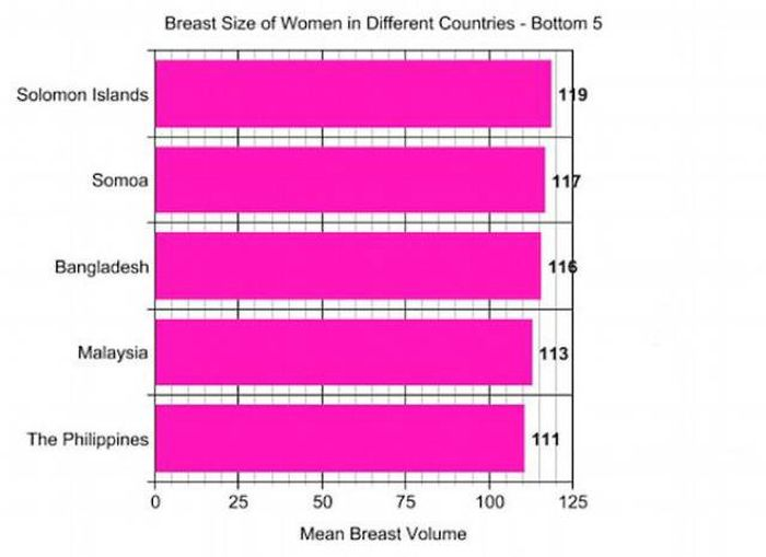American Women Have The Biggest Breasts In The World According To A Study (9 pics)