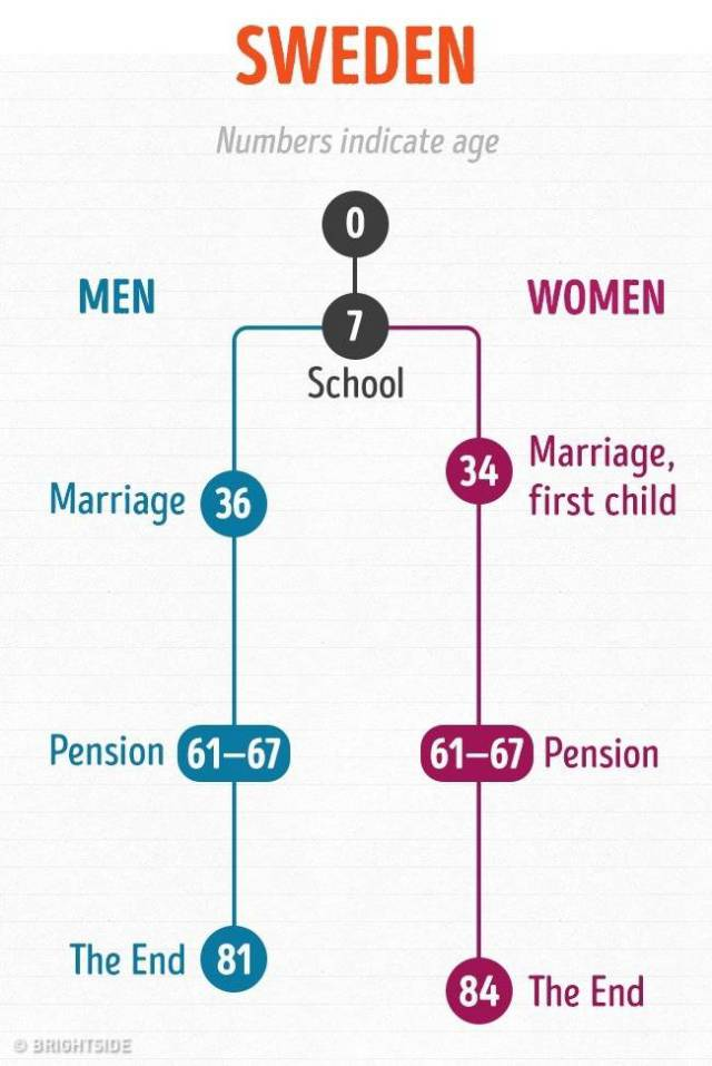 Graphs Show The Life Path Of People In Different Countries Around The World (16 pics)