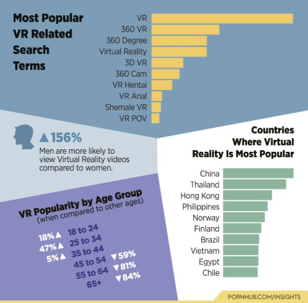 Fascinating Stats About Porn Traffic In 2016 (18 pics)