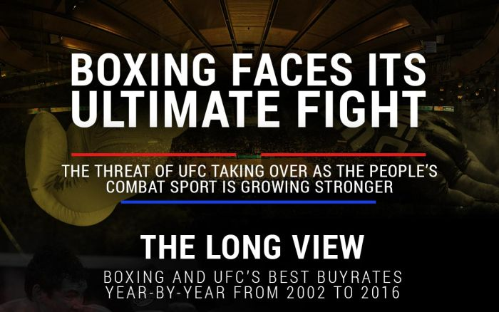 Boxing vs MMA PPV Stats That Will Surprise You (infographic)