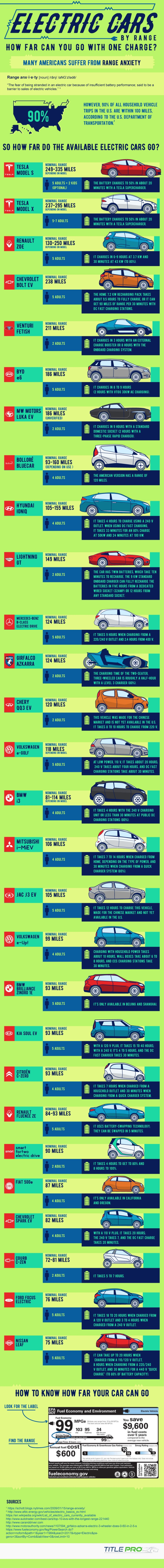 How Far An Electric Car Can Really Go Between Charges (infographic)