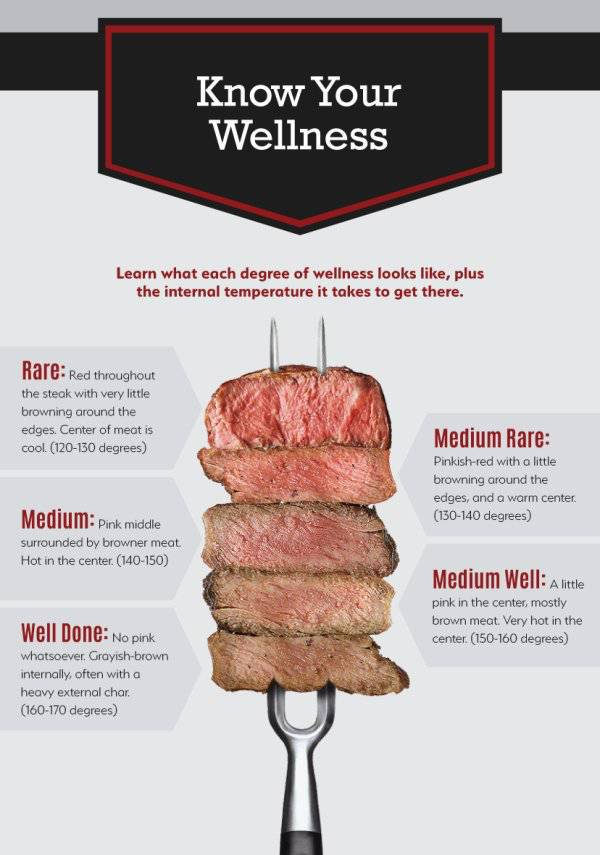 Here's How To Make Sure Your Steak Is The Best You Have Ever Had (9 pics)