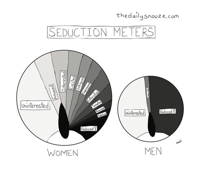 A Guide To Understanding The Women (29 pics)