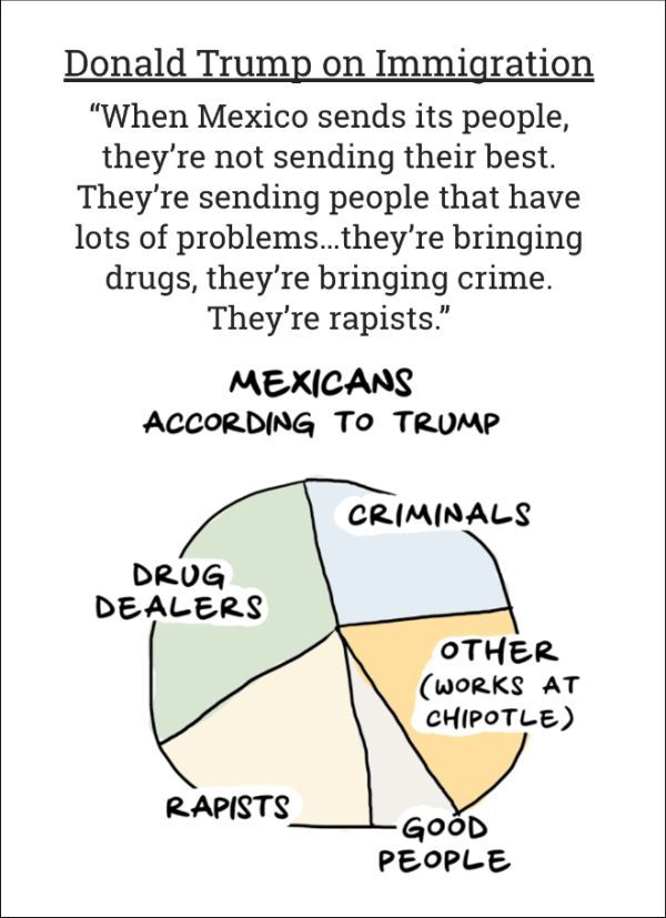 Charts That Show Where Trump Stands On The Issues (10 pics)
