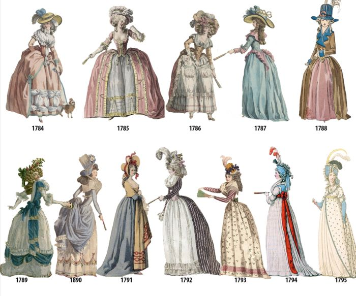 Women's Fashion In Every Year From 1784-1970 (12 pics)