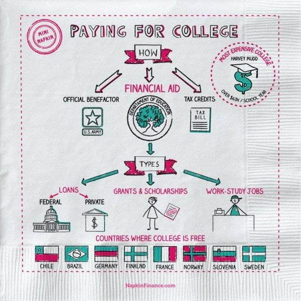 Finances Explained On A Napkin (22 pics)