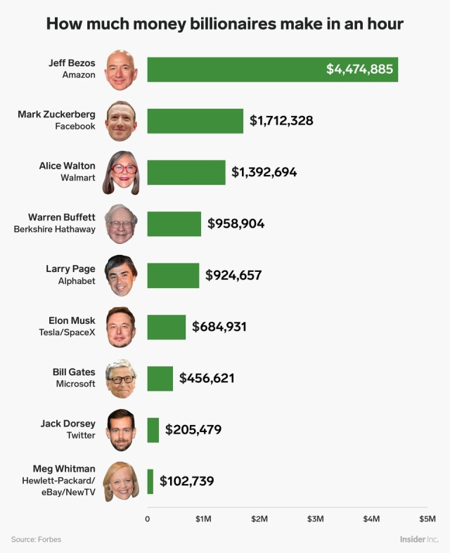 How Much Money Billionaires and Celebrities Make An Hour (2 pics)