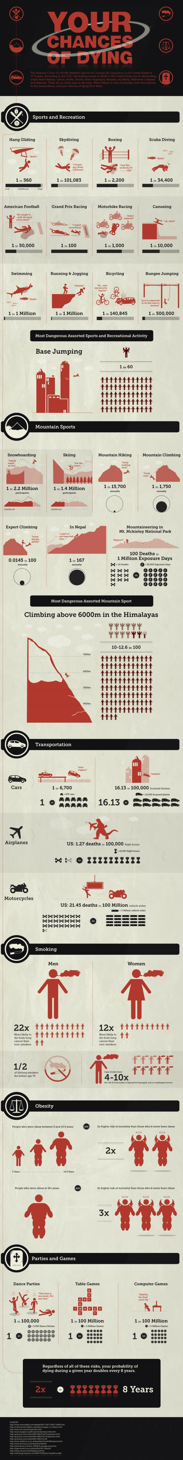 Your Chances Of Dying (infographic)