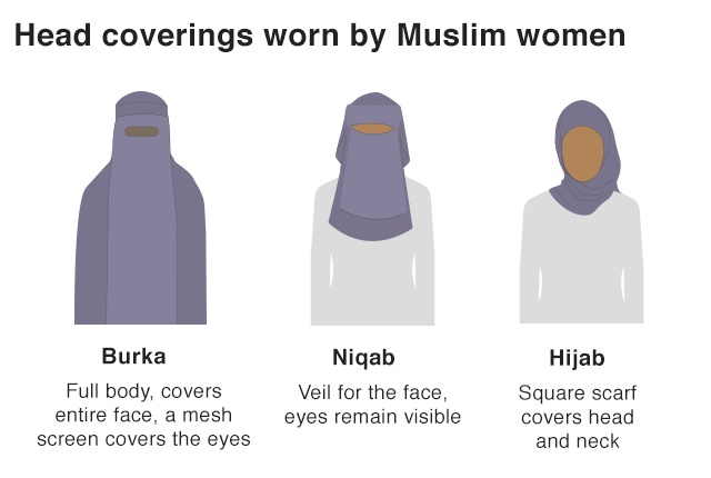 Different Types Of Head Coverings Worn By Muslim Women (2 pics)