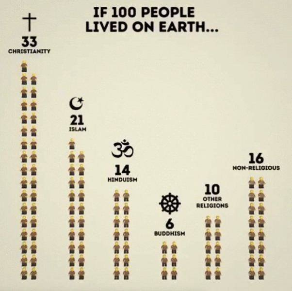 If 100 People Lived On Earth… (21 pics)