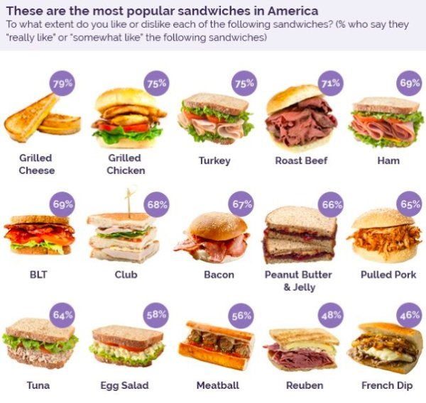 The Most Popular Sandwiches In America (12 pics)