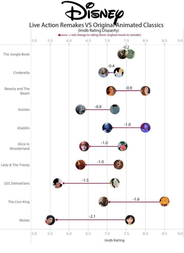 Interesting Infographics (21 pics)