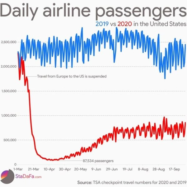 Interesting Charts (28 pics)