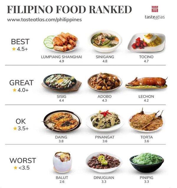 People Rank World's Popular Foods (15 pics)
