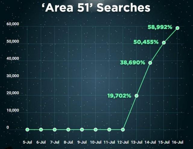 PornHub Searches For Area 51 (3 pics)