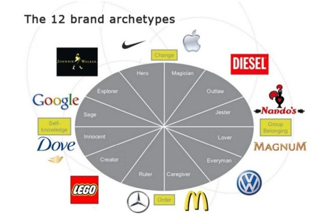 Ten Tips To Choose a Brand Name (6 pics)
