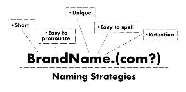 Ten Tips To Choose a Brand Name (6 pics)